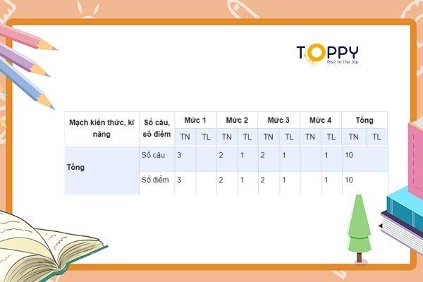 Tổng hợp kiến thức có trong ma trận đề thi toán lớp 3 học kỳ 2