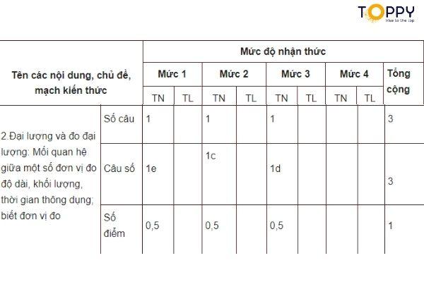 Chủ đề đại lượng và đo đại lượng