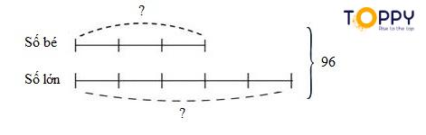 Ô tập Toán 5: Tìm hai số khi biết tổng và hiệu