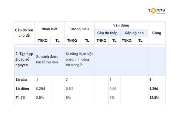 Tổng hợp các chủ đề lý thuyết trong đề thi học kì 1 toán 6