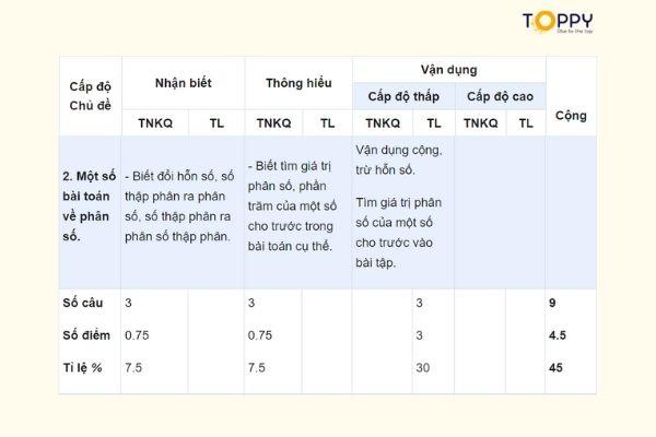 Tổng hợp chủ đề lý thuyết đề kiểm tra học kì 2 toán 6