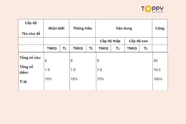 Tổng hợp kiến thức lý thuyết đề thi học kì 1 toán 7